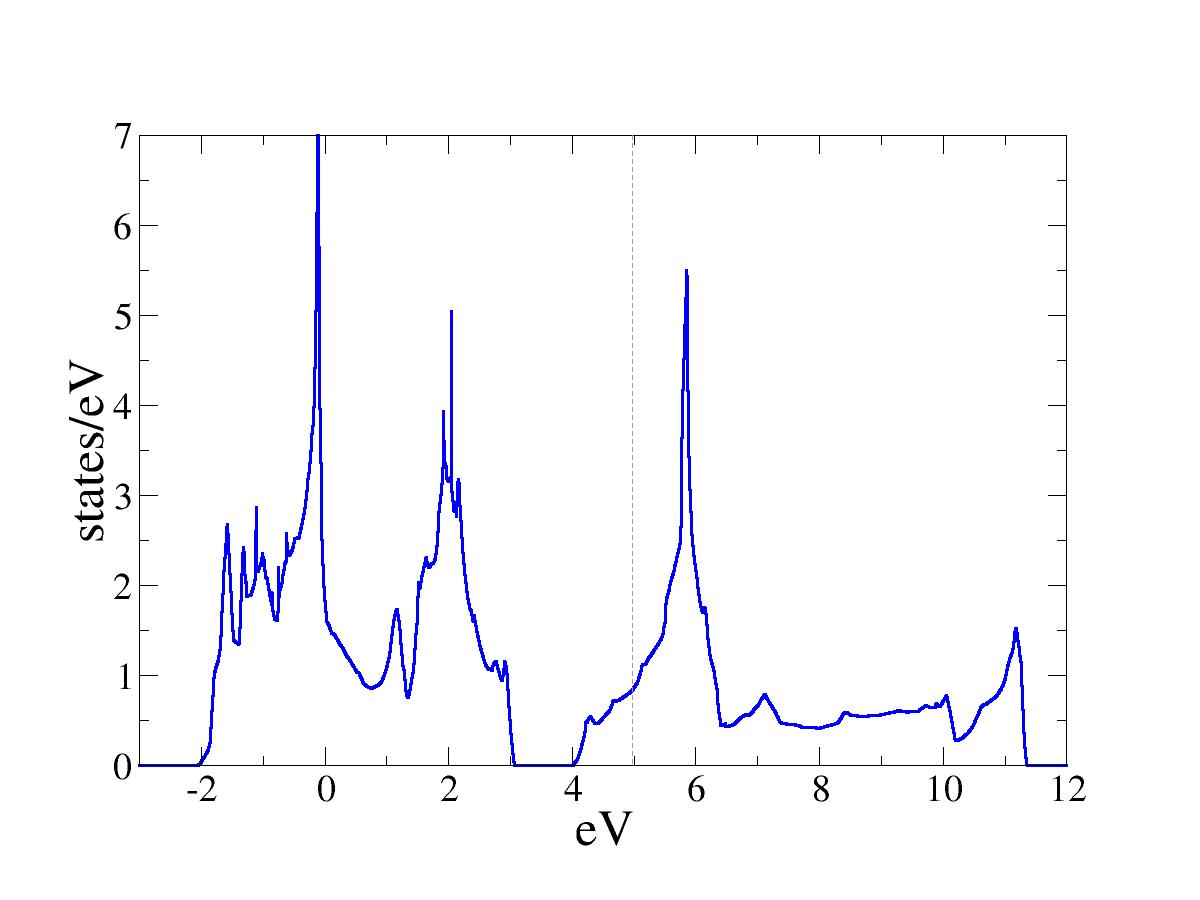 VASP SrVO3 Density of states — Marianetti Group Tutorials 0